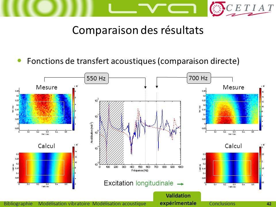 42 Modélisation vibratoireModélisation acoustiqueValidation expérimentaleBibliographieConclusions Comparaison des résultats Fonctions de transfert aco