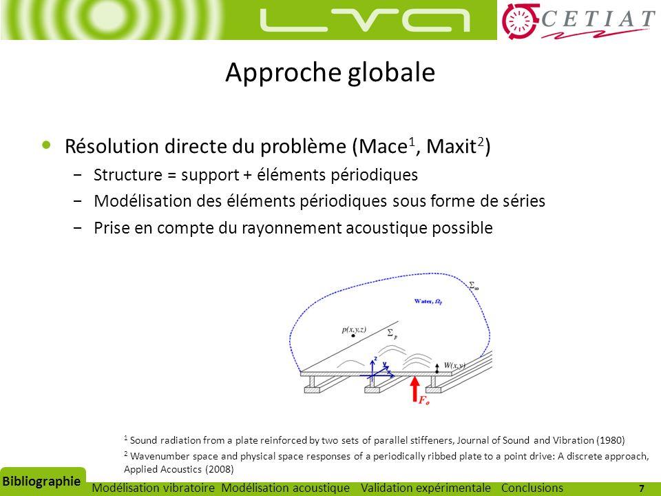 7 Modélisation vibratoireModélisation acoustiqueValidation expérimentaleBibliographieConclusions Résolution directe du problème (Mace 1, Maxit 2 ) Str