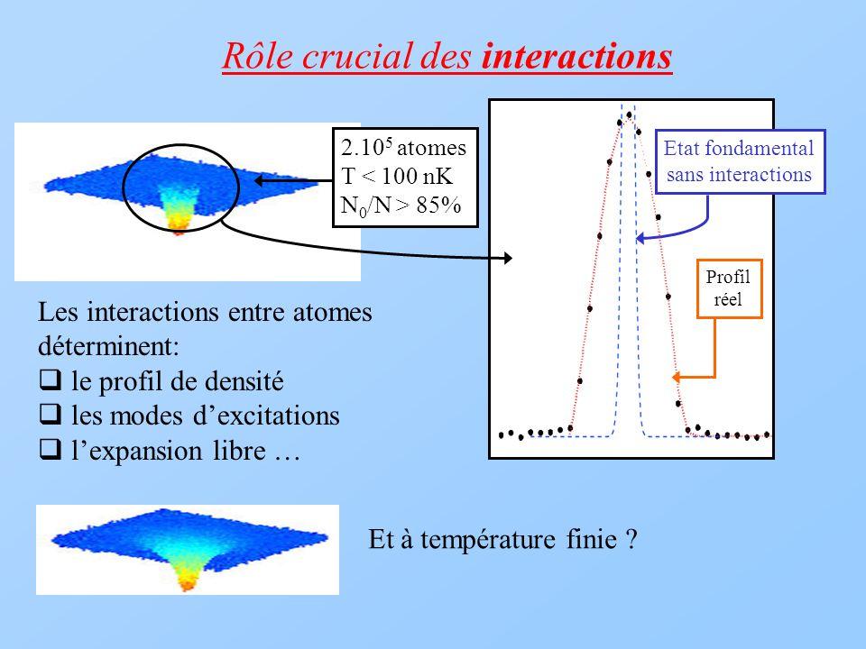 Rôle crucial des interactions 2.10 5 atomes T < 100 nK N 0 /N > 85% Les interactions entre atomes déterminent: le profil de densité les modes dexcitat