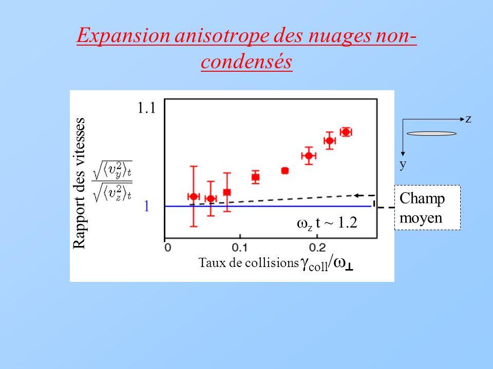 Expansion anisotrope des nuages non- condensés Taux de collisions coll / Rapport des vitesses z t ~ 1.2 1.1 1 Champ moyen y z