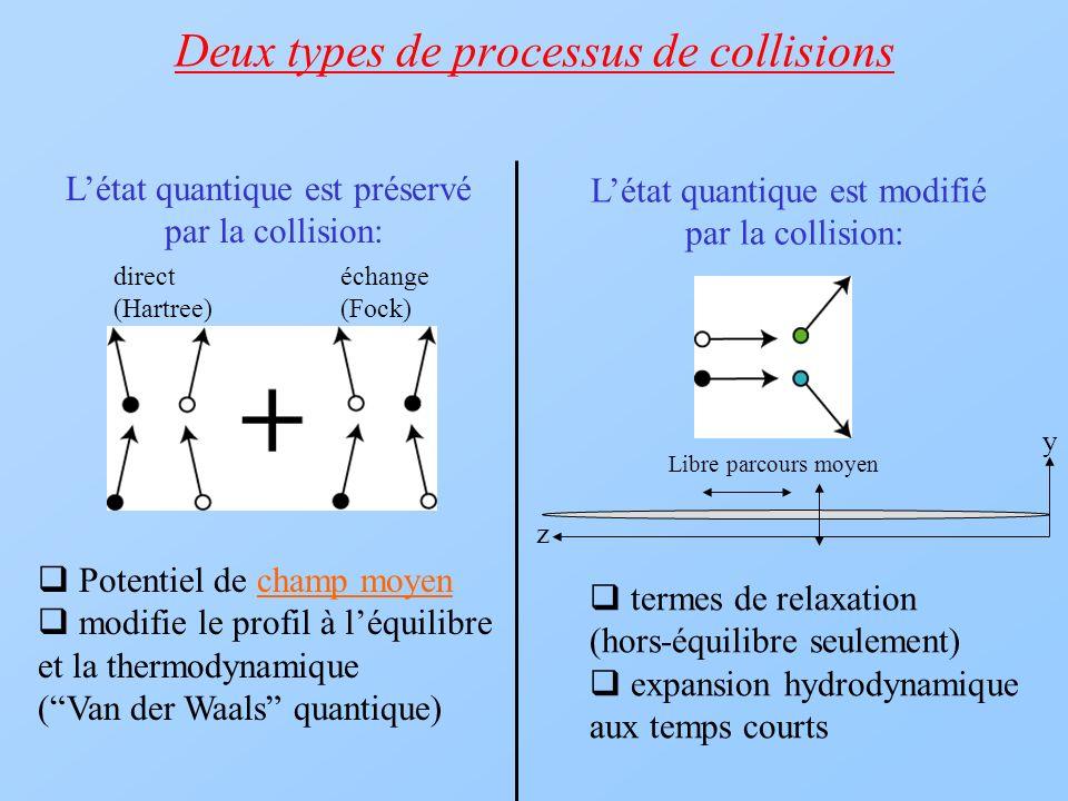 Deux types de processus de collisions termes de relaxation (hors-équilibre seulement) expansion hydrodynamique aux temps courts Létat quantique est mo