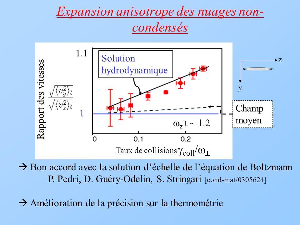 Expansion anisotrope des nuages non- condensés Bon accord avec la solution déchelle de léquation de Boltzmann P. Pedri, D. Guéry-Odelin, S. Stringari