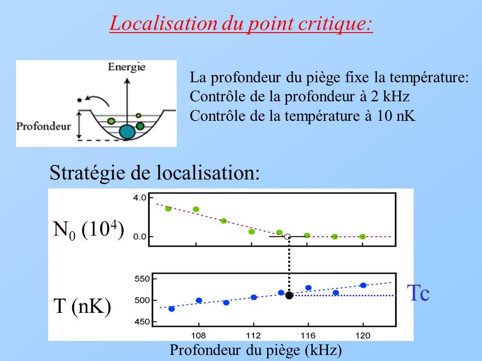 Localisation du point critique: N 0 (10 4 ) T (nK) Profondeur du piège (kHz) La profondeur du piège fixe la température: Contrôle de la profondeur à 2