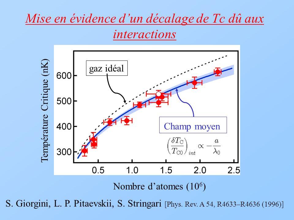 Mise en évidence dun décalage de Tc dû aux interactions Nombre datomes (10 6 ) Température Critique (nK) gaz idéal S. Giorgini, L. P. Pitaevskii, S. S