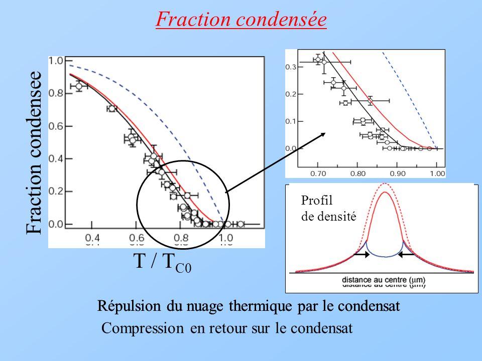 Repulsion du nuage thermique par le condensatRépulsion du nuage thermique par le condensat Compression en retour sur le condensat Fraction condensée F
