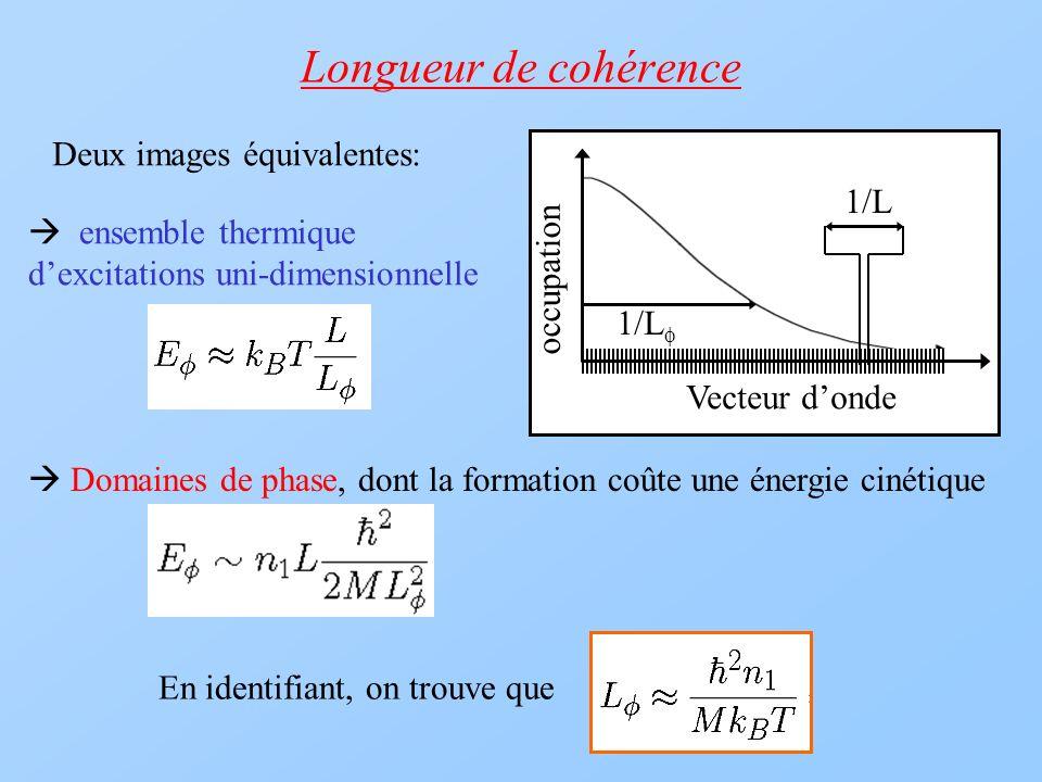 Longueur de cohérence Deux images équivalentes: En identifiant, on trouve que 1/L Vecteur donde occupation ensemble thermique dexcitations uni-dimensi