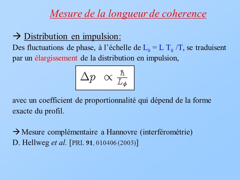 Mesure de la longueur de coherence Distribution en impulsion: Des fluctuations de phase, à léchelle de L = L T /T, se traduisent par un élargissement
