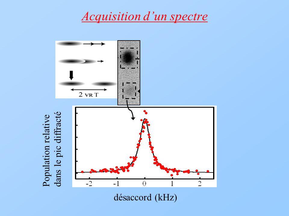 Acquisition dun spectre désaccord (kHz) Population relative dans le pic diffracté