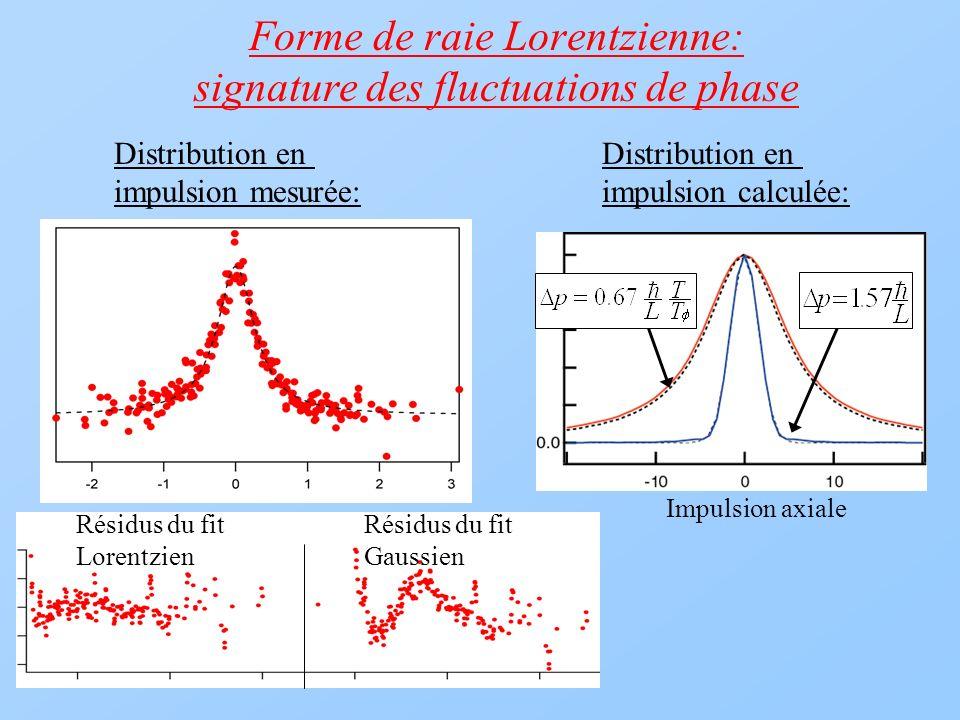 Forme de raie Lorentzienne: signature des fluctuations de phase Résidus du fit LorentzienGaussien Distribution en impulsion calculée: Impulsion axiale