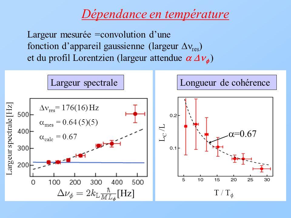 Dépendance en température Largeur mesurée =convolution dune fonction dappareil gaussienne (largeur res ) et du profil Lorentzien (largeur attendue ) L