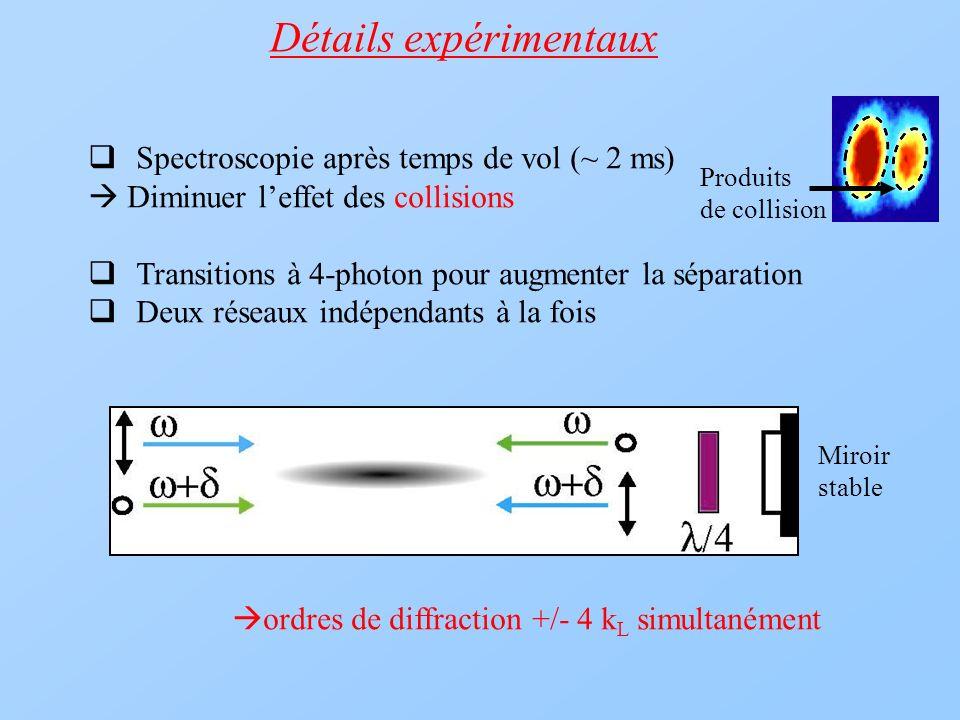 Détails expérimentaux Spectroscopie après temps de vol (~ 2 ms) Diminuer leffet des collisions Transitions à 4-photon pour augmenter la séparation Deu