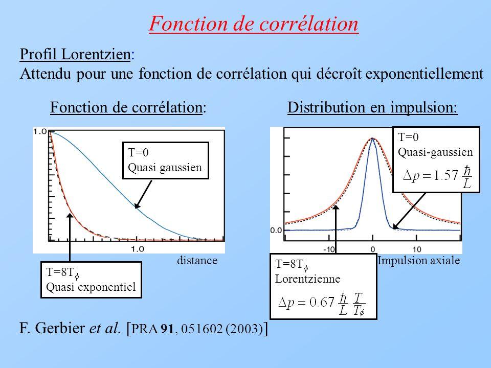 Fonction de corrélation Profil Lorentzien: Attendu pour une fonction de corrélation qui décroît exponentiellement T=8T Quasi exponentiel T=0 Quasi gau