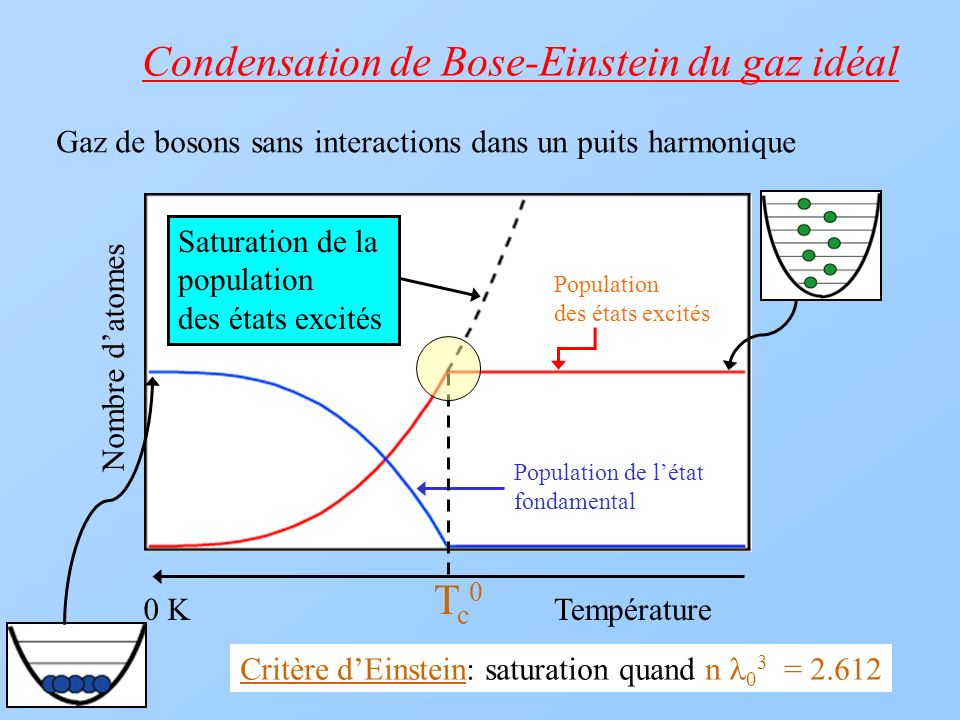 Condensation de Bose-Einstein du gaz idéal Température Population des états excités 0 K Saturation de la population des états excités Gaz de bosons sa