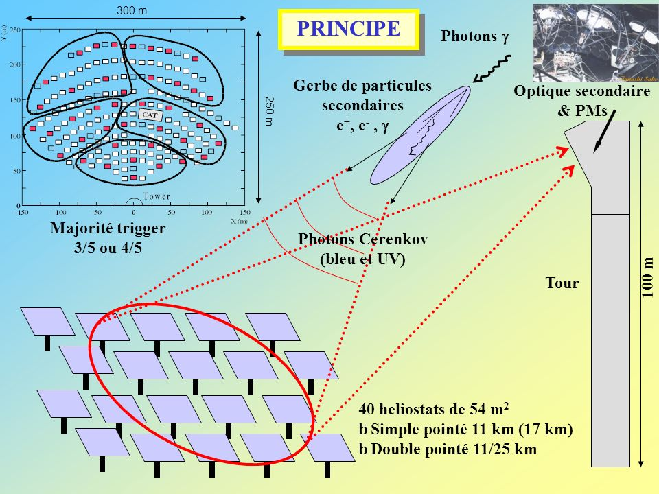 Gerbe de particules secondaires e +, e -, Photons Cerenkov (bleu et UV) Tour 100 m 40 heliostats de 54 m 2 ƀ Simple pointé 11 km (17 km) ƀ Double pointé 11/25 km Photons PRINCIPE Optique secondaire & PMs 300 m 250 m Majorité trigger 3/5 ou 4/5