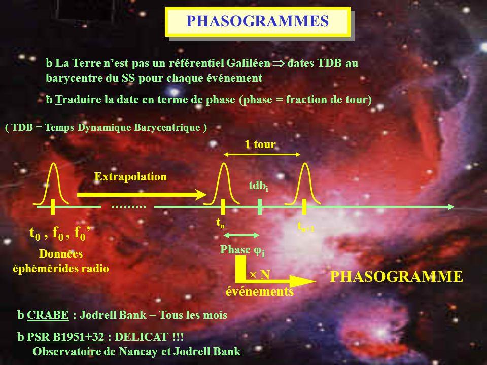 PHASOGRAMMES ƀ La Terre nest pas un référentiel Galiléen dates TDB au barycentre du SS pour chaque événement ƀ Traduire la date en terme de phase (pha