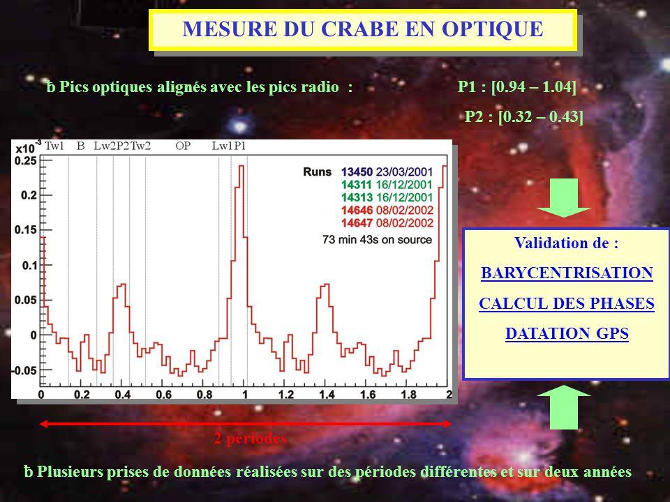 ƀ Pics optiques alignés avec les pics radio : P1 : [0.94 – 1.04] P2 : [0.32 – 0.43] Validation de : BARYCENTRISATION CALCUL DES PHASES DATATION GPS ƀ