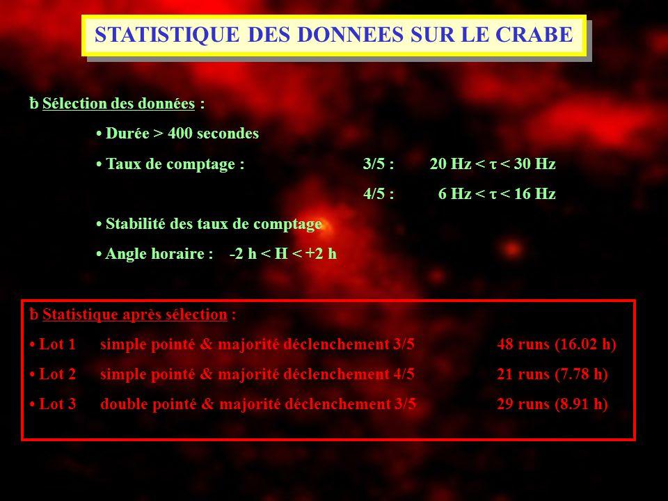 STATISTIQUE DES DONNEES SUR LE CRABE ƀ Sélection des données : Durée > 400 secondes Taux de comptage : 3/5 : 20 Hz < < 30 Hz 4/5 : 6 Hz < < 16 Hz Stab