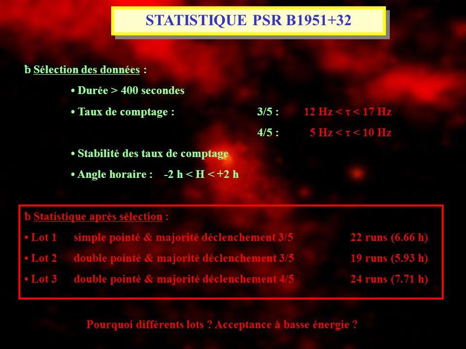 STATISTIQUE PSR B1951+32 ƀ Sélection des données : Durée > 400 secondes Taux de comptage : 3/5 : 12 Hz < < 17 Hz 4/5 : 5 Hz < < 10 Hz Stabilité des ta