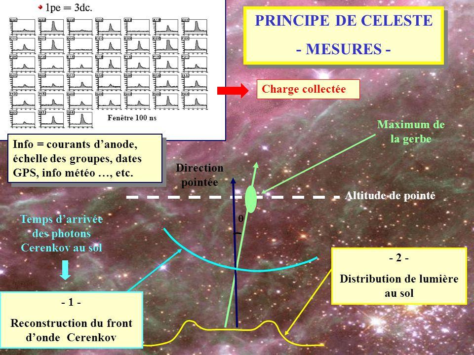 Altitude de pointé Direction pointée Maximum de la gerbe - 2 - Distribution de lumière au sol Temps darrivée des photons Cerenkov au sol - 1 - Reconst