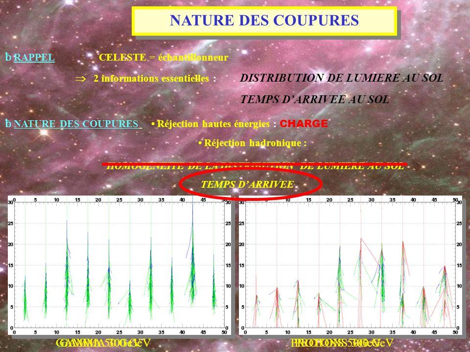 NATURE DES COUPURES ƀ RAPPELCELESTE = échantillonneur 2 informations essentielles : DISTRIBUTION DE LUMIERE AU SOL TEMPS DARRIVEE AU SOL ƀ NATURE DES