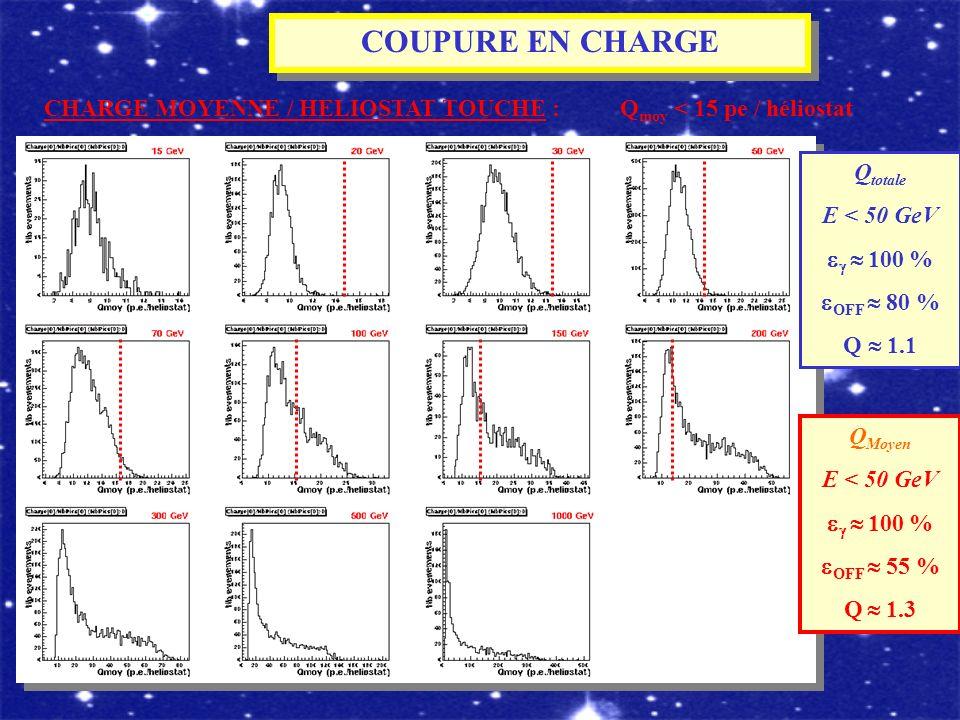 COUPURE EN CHARGE CHARGE MOYENNE / HELIOSTAT TOUCHE : Q moy < 15 pe / héliostat Q totale E < 50 GeV 100 % OFF 80 % Q 1.1 Q Moyen E < 50 GeV 100 % OFF