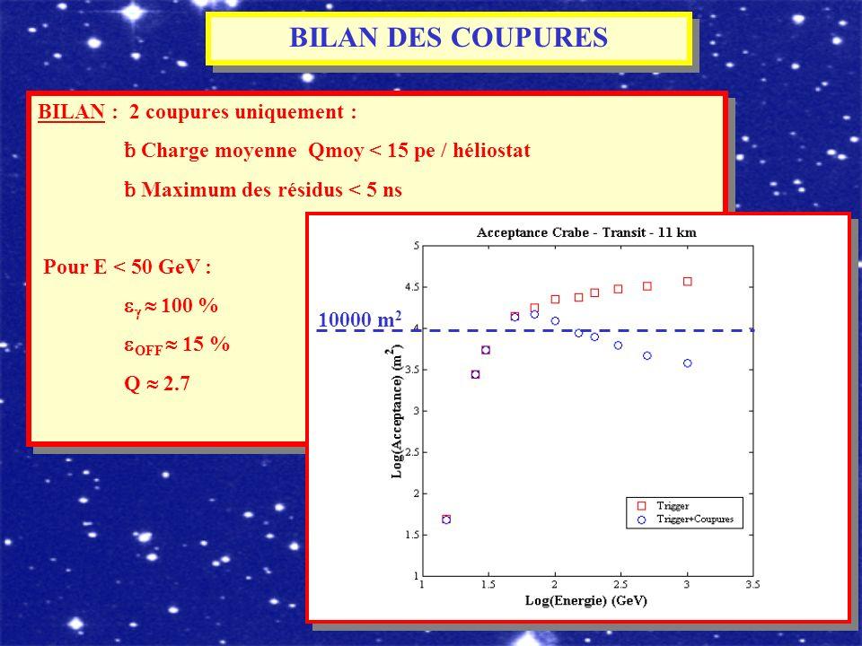 BILAN DES COUPURES BILAN : 2 coupures uniquement : ƀ Charge moyenne Qmoy < 15 pe / héliostat ƀ Maximum des résidus < 5 ns Pour E < 50 GeV : 100 % OFF