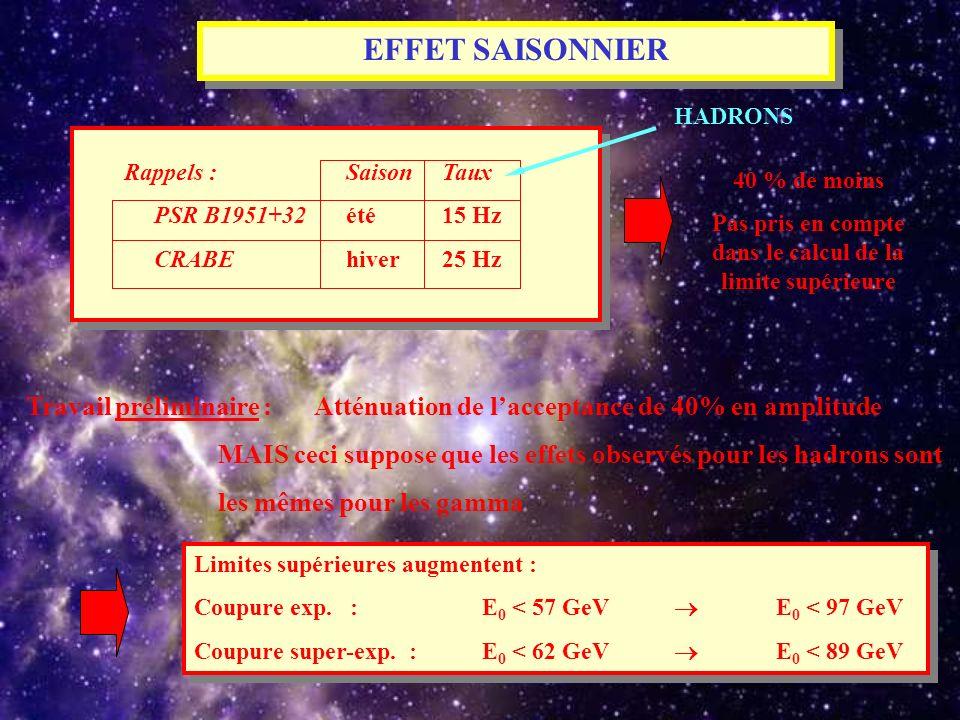 EFFET SAISONNIER Rappels : SaisonTaux PSR B1951+32été 15 Hz CRABE hiver25 Hz 40 % de moins Pas pris en compte dans le calcul de la limite supérieure T