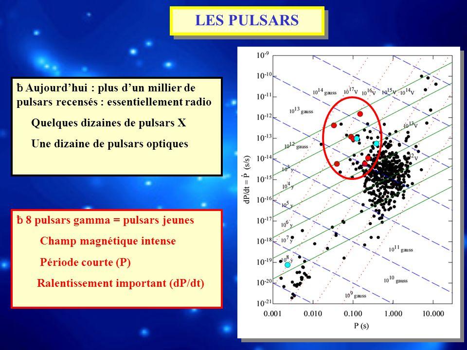 LES PULSARS ƀ Aujourdhui : plus dun millier de pulsars recensés : essentiellement radio Quelques dizaines de pulsars X Une dizaine de pulsars optiques