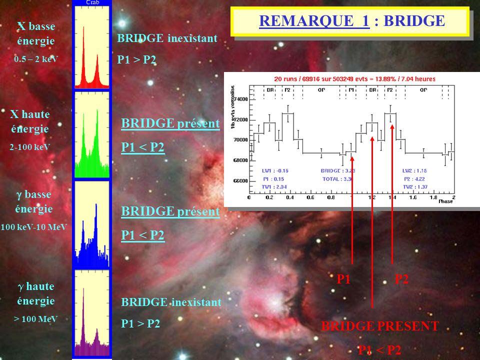 X haute énergie 2-100 keV X basse énergie 0.5 – 2 keV basse énergie 100 keV-10 MeV haute énergie > 100 MeV BRIDGE inexistant P1 > P2 BRIDGE présent P1