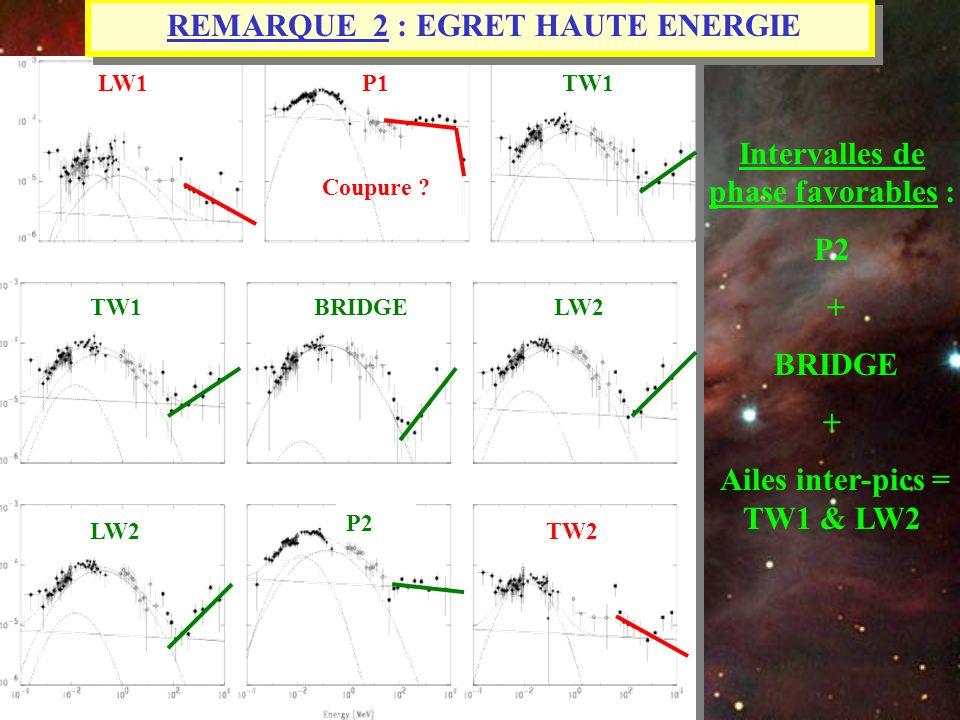 LW1P1LW1TW1 REMARQUE 2 : EGRET HAUTE ENERGIE TW1BRIDGELW2 P2 TW2 Intervalles de phase favorables : P2 + BRIDGE + Ailes inter-pics = TW1 & LW2 Coupure