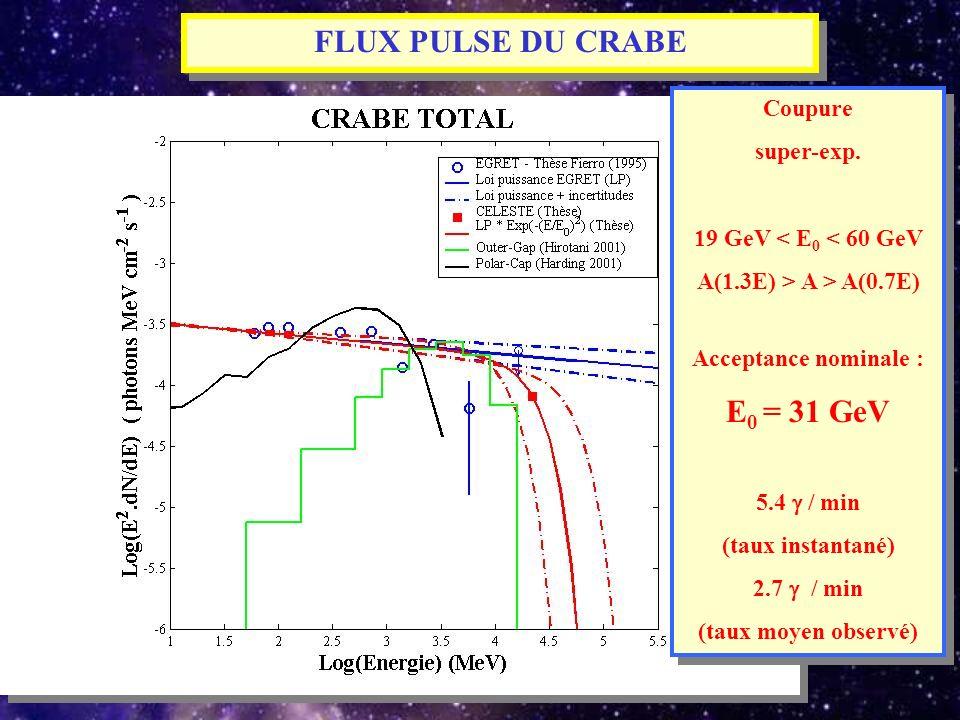FLUX PULSE DU CRABE Coupure super-exp. 19 GeV < E 0 < 60 GeV A(1.3E) > A > A(0.7E) Acceptance nominale : E 0 = 31 GeV 5.4 / min (taux instantané) 2.7