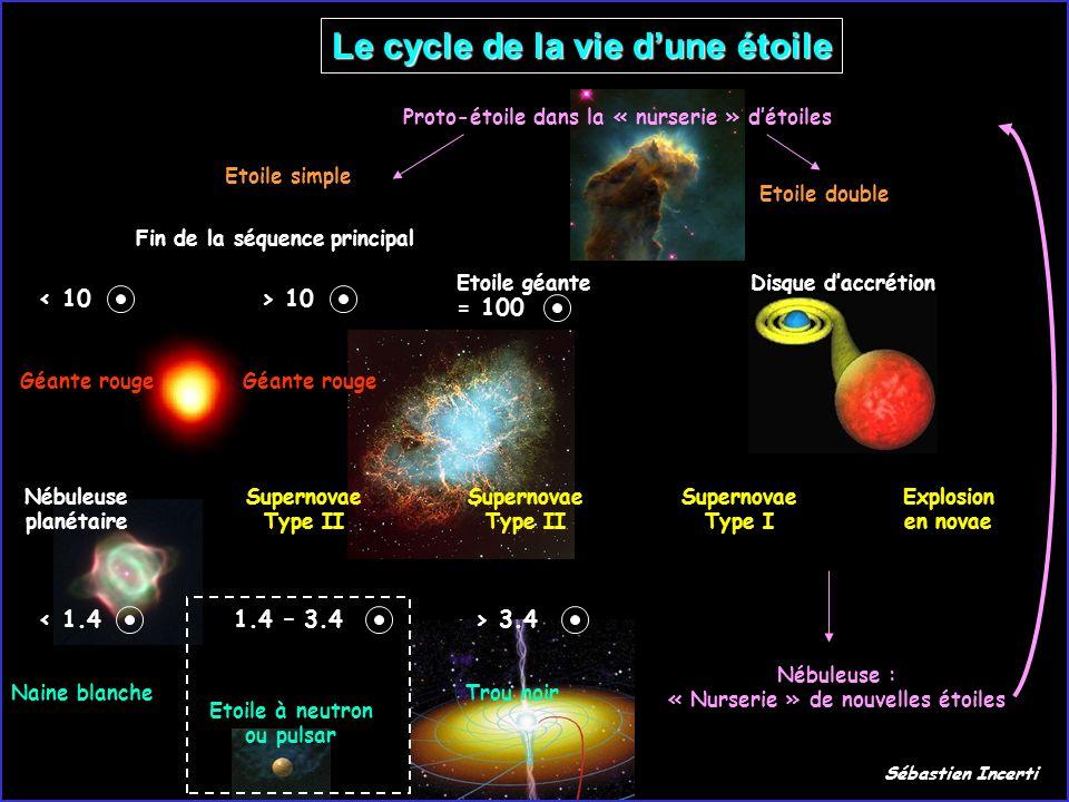 Le cycle de la vie dune étoile Proto-étoile dans la « nurserie » détoiles Etoile géante Supernovae Type II = 100 > 3.4 Trou noir Etoile simple Fin de