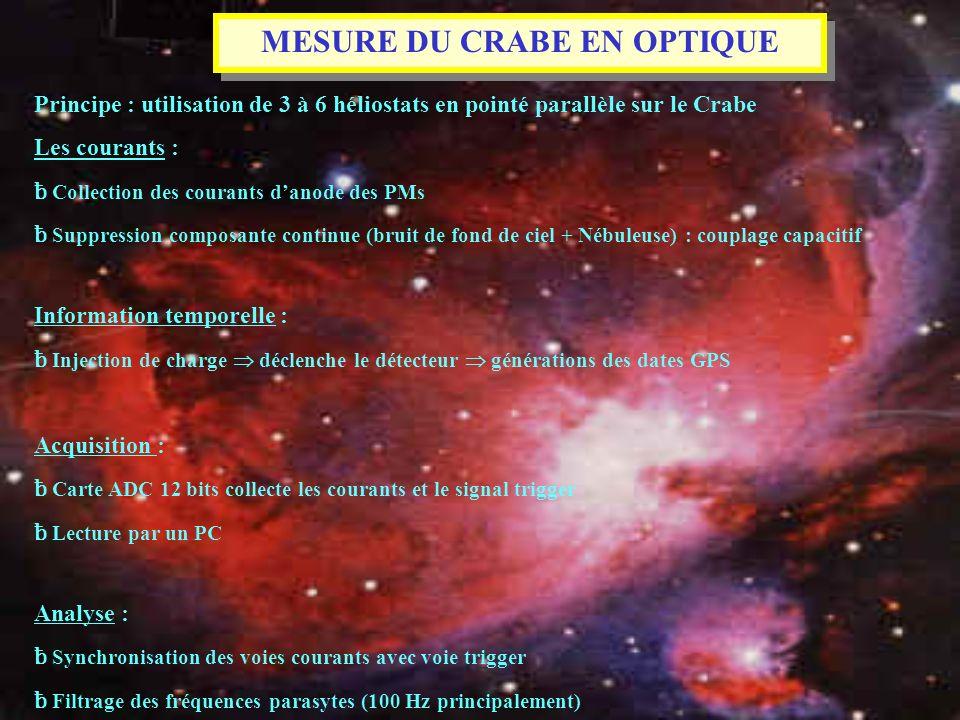 MESURE DU CRABE EN OPTIQUE Principe : utilisation de 3 à 6 héliostats en pointé parallèle sur le Crabe Les courants : ƀ Collection des courants danode