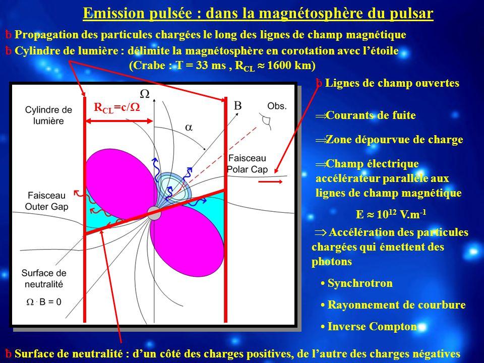 ƀ Propagation des particules chargées le long des lignes de champ magnétique ƀ Cylindre de lumière : délimite la magnétosphère en corotation avec léto