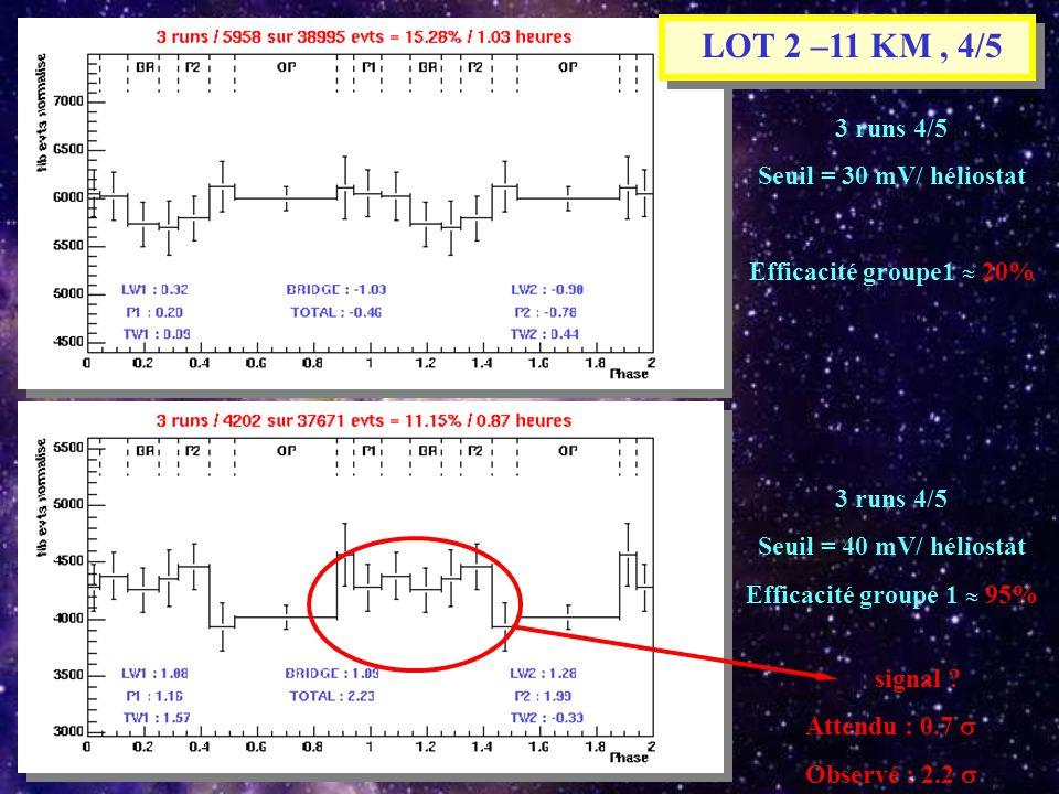 3 runs 4/5 Seuil = 30 mV/ héliostat Efficacité groupe1 20% 3 runs 4/5 Seuil = 40 mV/ héliostat Efficacité groupe 1 95% signal ? Attendu : 0.7 Observé