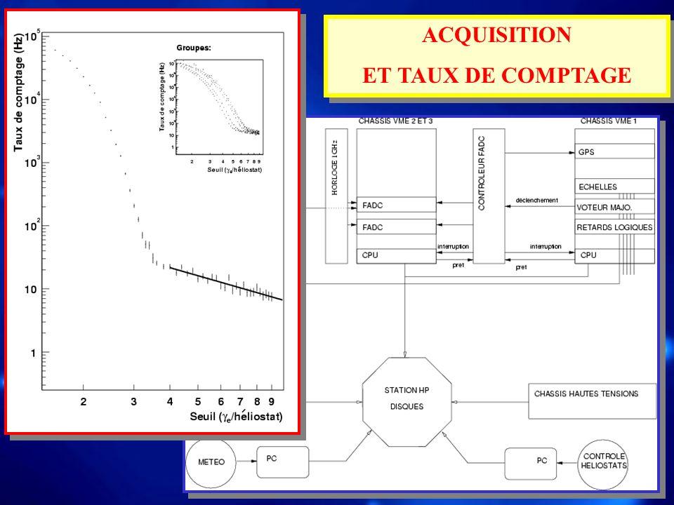 ACQUISITION ET TAUX DE COMPTAGE ACQUISITION ET TAUX DE COMPTAGE