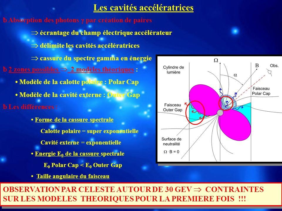 ƀ Absorption des photons par création de paires écrantage du champ électrique accélérateur délimite les cavités accélératrices cassure du spectre gamm