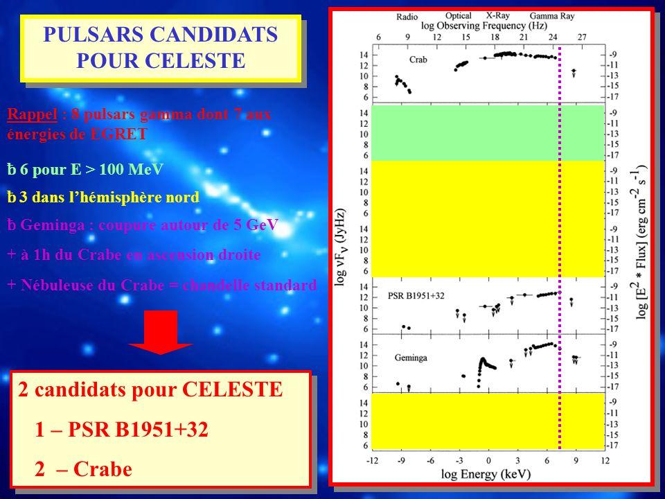 PULSARS CANDIDATS POUR CELESTE Rappel : 8 pulsars gamma dont 7 aux énergies de EGRET ƀ 6 pour E > 100 MeV ƀ 3 dans lhémisphère nord ƀ Geminga : coupur