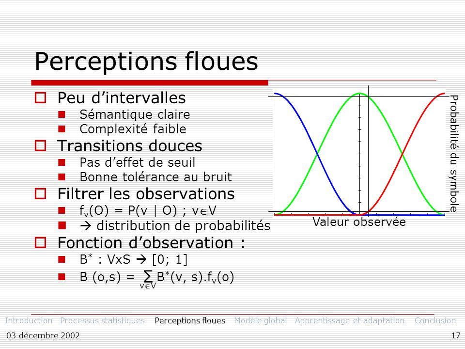03 décembre 200217 Perceptions floues Peu dintervalles Sémantique claire Complexité faible Transitions douces Pas deffet de seuil Bonne tolérance au bruit Filtrer les observations f v (O) = P(v | O) ; vV distribution de probabilités Fonction dobservation : B * : VxS [0; 1] B (o,s) = B * (v, s).f v (o) vV IntroductionProcessus statistiques Perceptions floues Modèle globalApprentissage et adaptationConclusion Valeur observée Probabilité du symbole