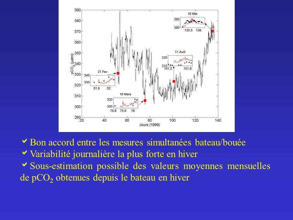 Bon accord entre les mesures simultanées bateau/bouée Variabilité journalière la plus forte en hiver Sous-estimation possible des valeurs moyennes men