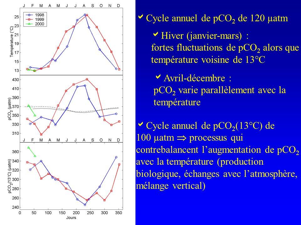 Hiver (janvier-mars) : fortes fluctuations de pCO 2 alors que température voisine de 13°C Avril-décembre : pCO 2 varie parallèlement avec la températu