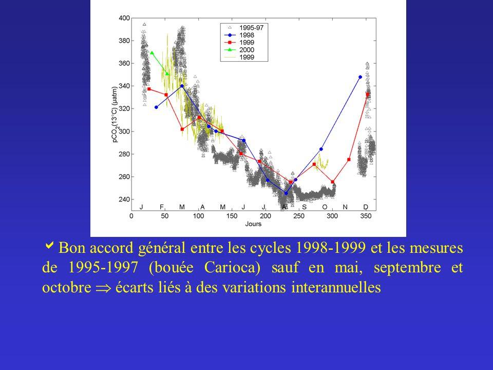 Bon accord général entre les cycles 1998-1999 et les mesures de 1995-1997 (bouée Carioca) sauf en mai, septembre et octobre écarts liés à des variatio