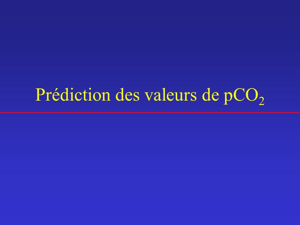 Prédiction des valeurs de pCO 2