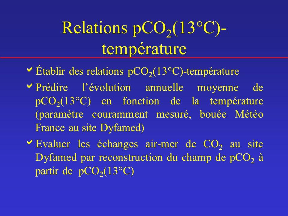 Relations pCO 2 (13°C)- température Établir des relations pCO 2 (13°C)-température Prédire lévolution annuelle moyenne de pCO 2 (13°C) en fonction de