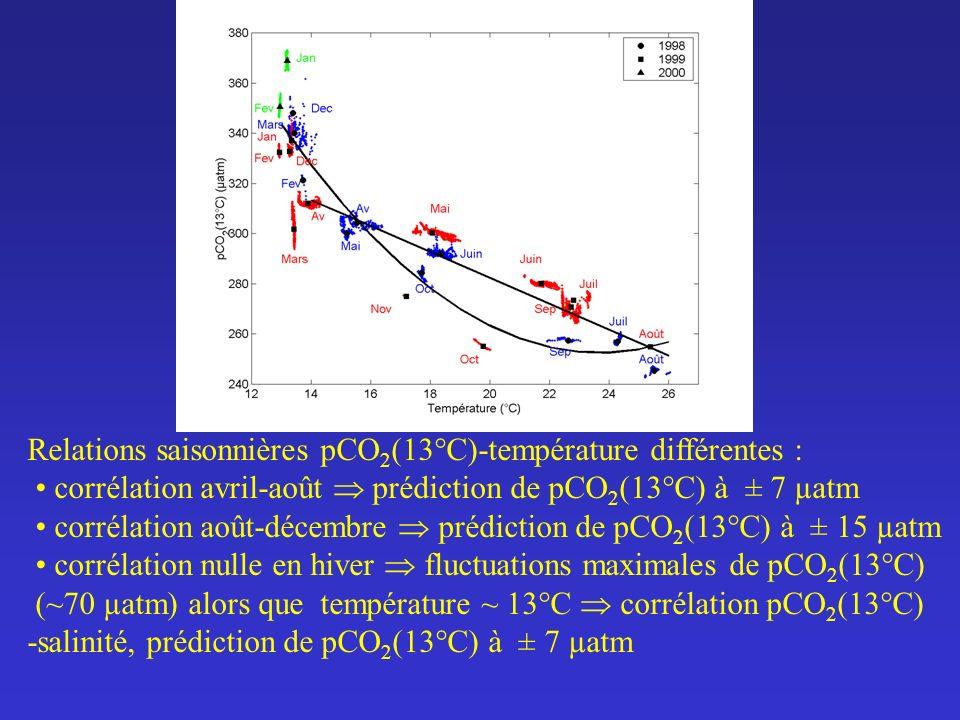 Relations saisonnières pCO 2 (13°C)-température différentes : corrélation avril-août prédiction de pCO 2 (13°C) à ± 7 µatm corrélation août-décembre p