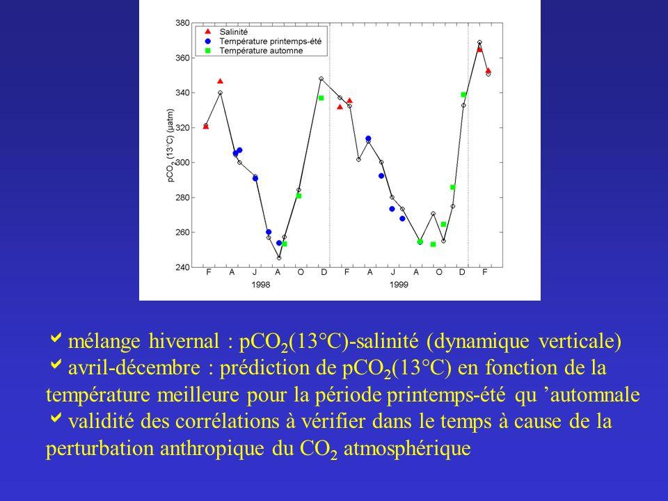 mélange hivernal : pCO 2 (13°C)-salinité (dynamique verticale) avril-décembre : prédiction de pCO 2 (13°C) en fonction de la température meilleure pou