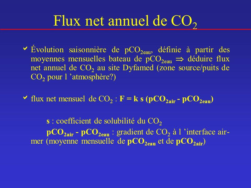 Évolution saisonnière de pCO 2eau, définie à partir des moyennes mensuelles bateau de pCO 2eau déduire flux net annuel de CO 2 au site Dyfamed (zone s