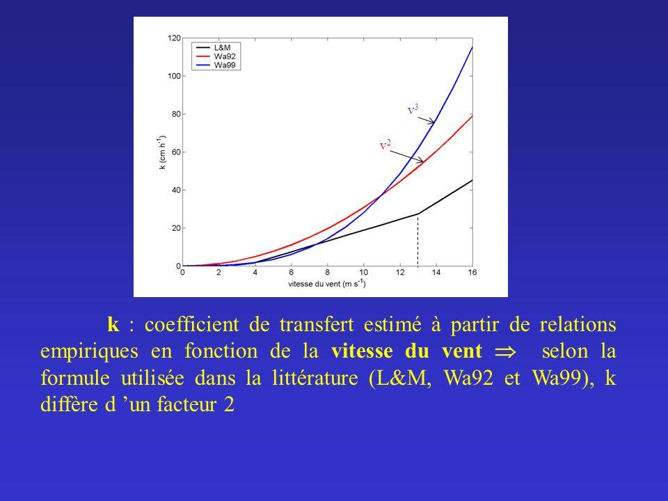 k : coefficient de transfert estimé à partir de relations empiriques en fonction de la vitesse du vent selon la formule utilisée dans la littérature (
