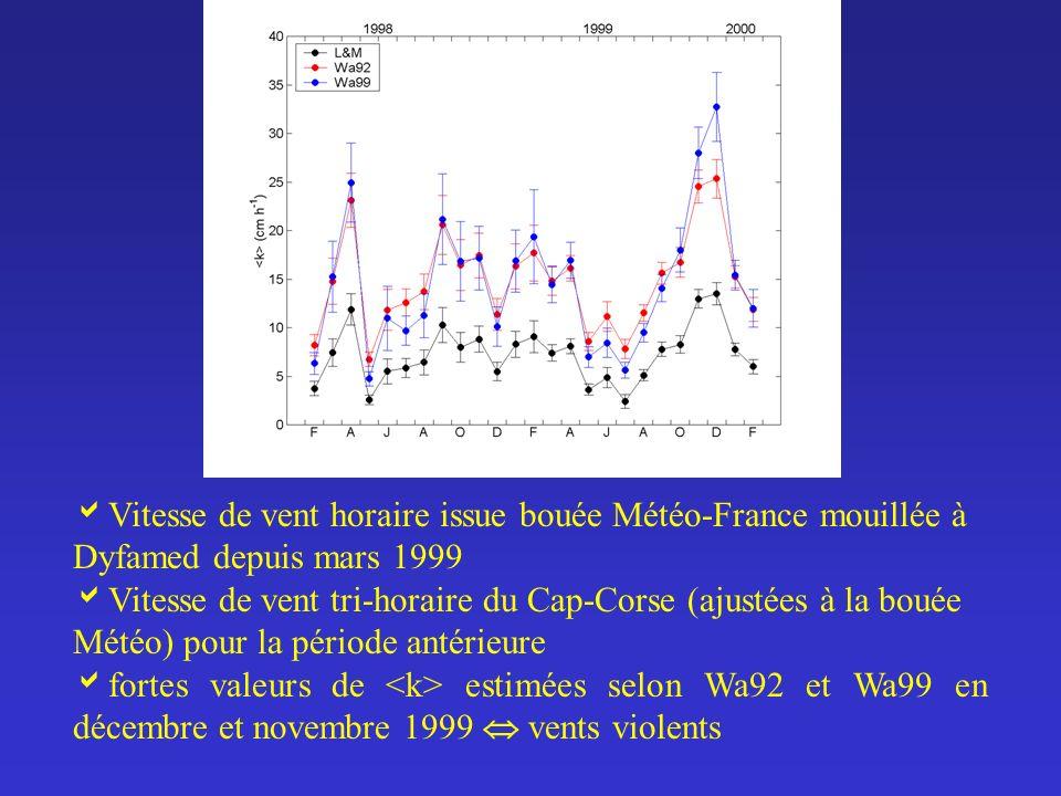 Vitesse de vent horaire issue bouée Météo-France mouillée à Dyfamed depuis mars 1999 Vitesse de vent tri-horaire du Cap-Corse (ajustées à la bouée Mét