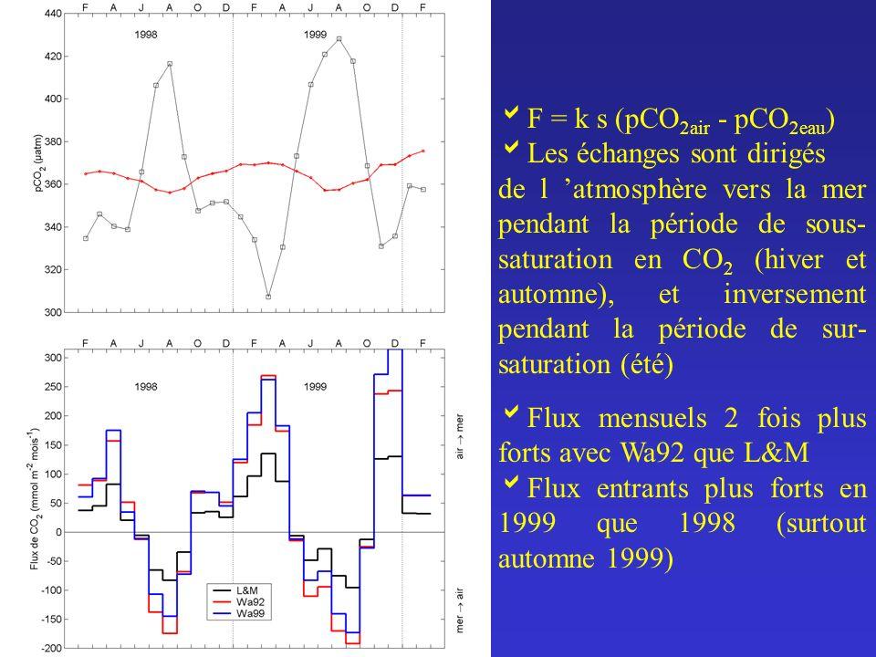 Flux mensuels 2 fois plus forts avec Wa92 que L&M Flux entrants plus forts en 1999 que 1998 (surtout automne 1999) F = k s (pCO 2air - pCO 2eau ) Les